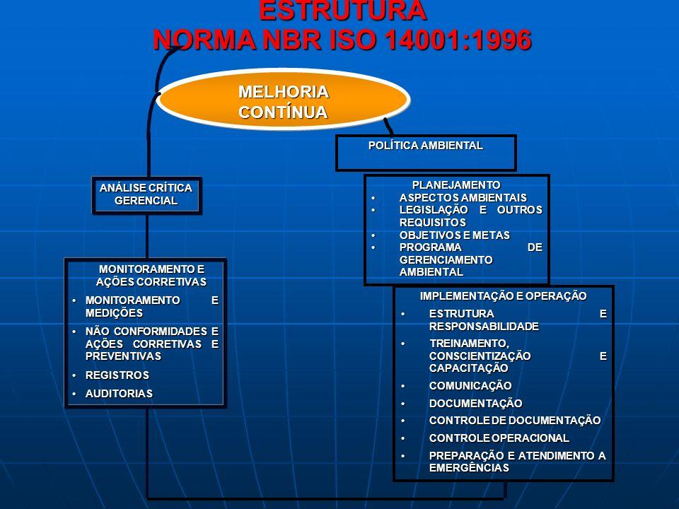 MONITORAMENTO E AÇÕES CORRETIVAS IMPLEMENTAÇÃO E OPERAÇÃO