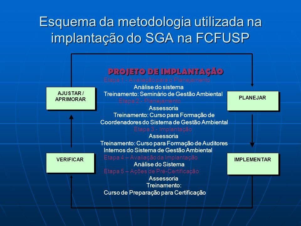 Esquema da metodologia utilizada na implantação do SGA na FCFUSP