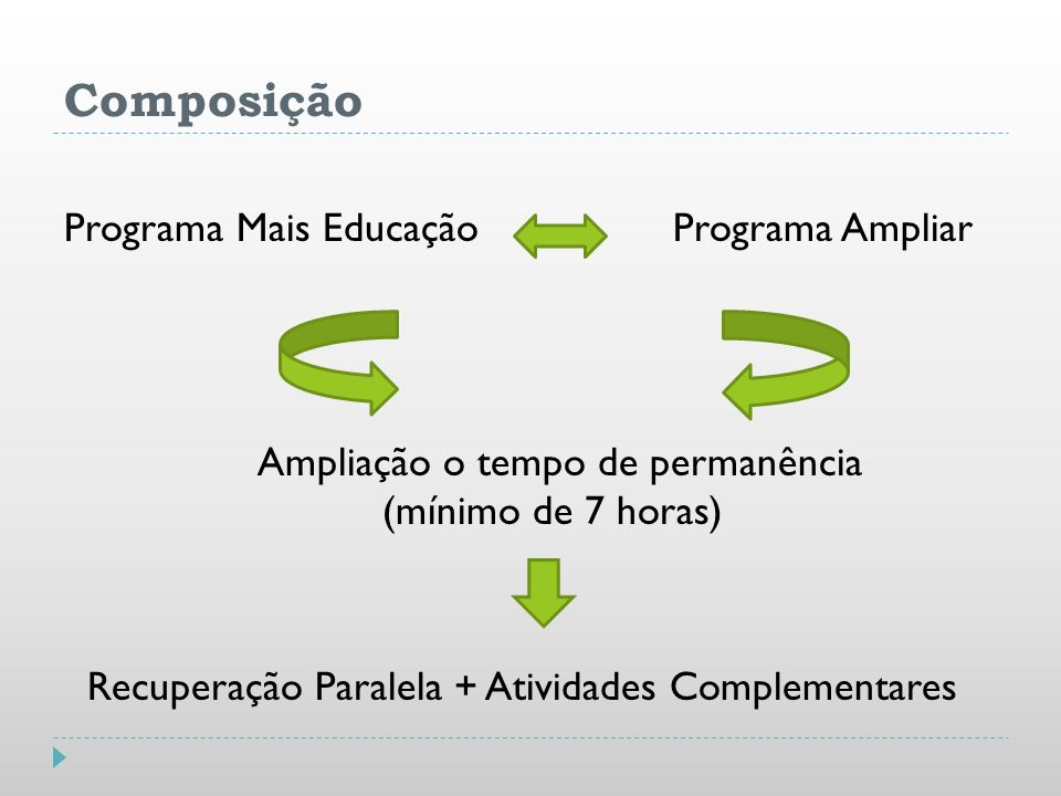 Composição Programa Mais Educação Programa Ampliar