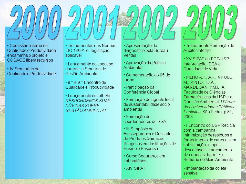 2000 2001. 2002. 2003. Comissão Interna de Qualidade e Produtividade encaminha o projeto e CODAGE libera recursos.