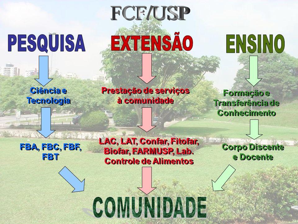 FCF/USP COMUNIDADE EXTENSÃO PESQUISA ENSINO Ciência e Tecnologia