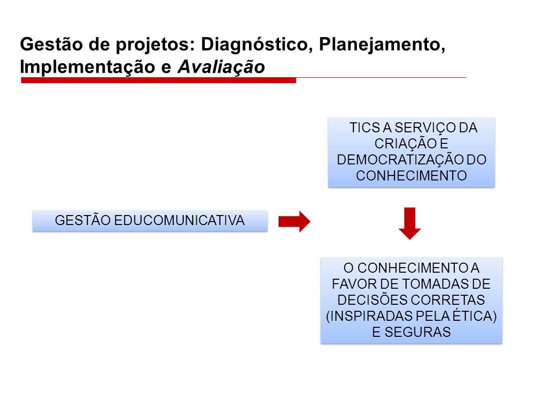 Gestão de projetos: Diagnóstico, Planejamento, Implementação e Avaliação