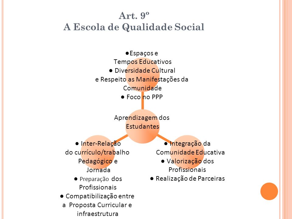 Art. 9º A Escola de Qualidade Social