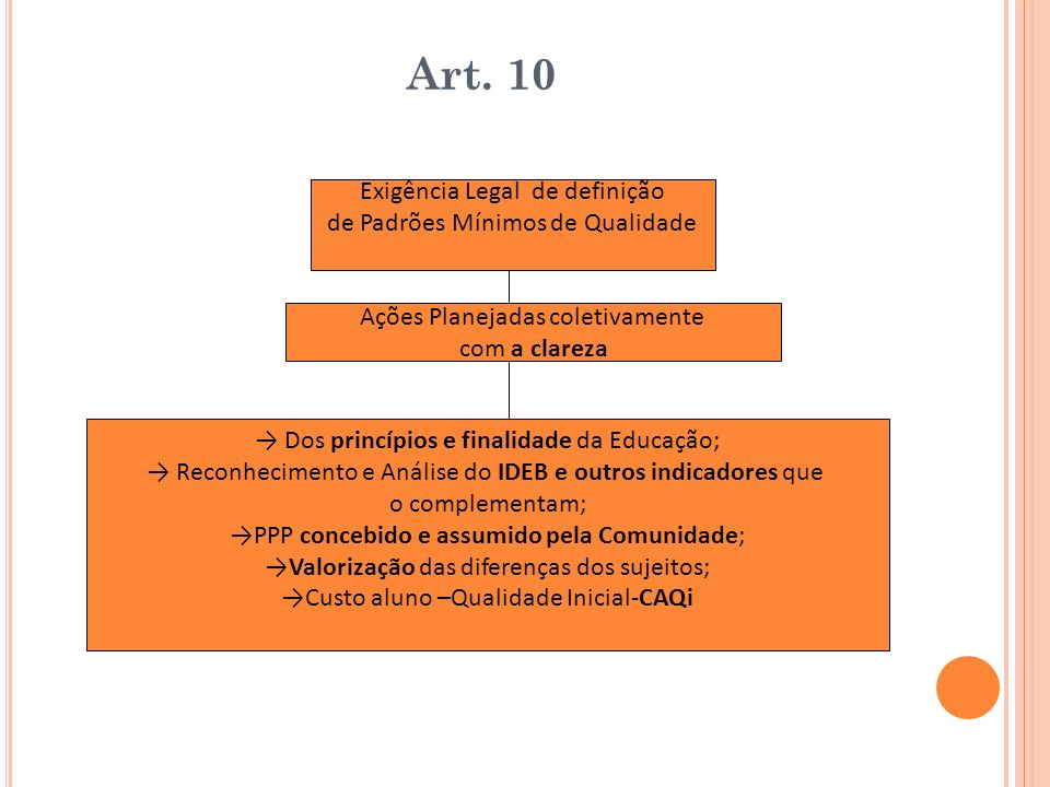Art. 10 Exigência Legal de definição de Padrões Mínimos de Qualidade