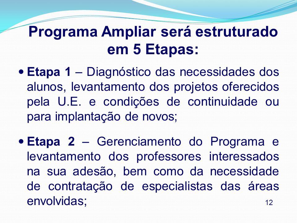 Programa Ampliar será estruturado em 5 Etapas: