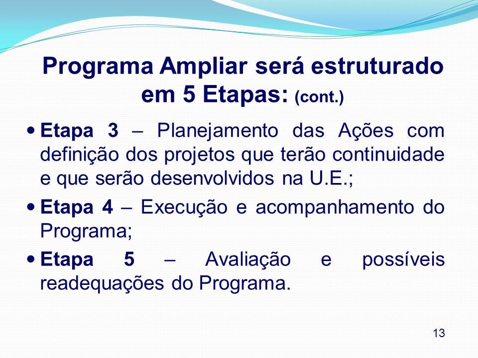 Programa Ampliar será estruturado em 5 Etapas: (cont.)