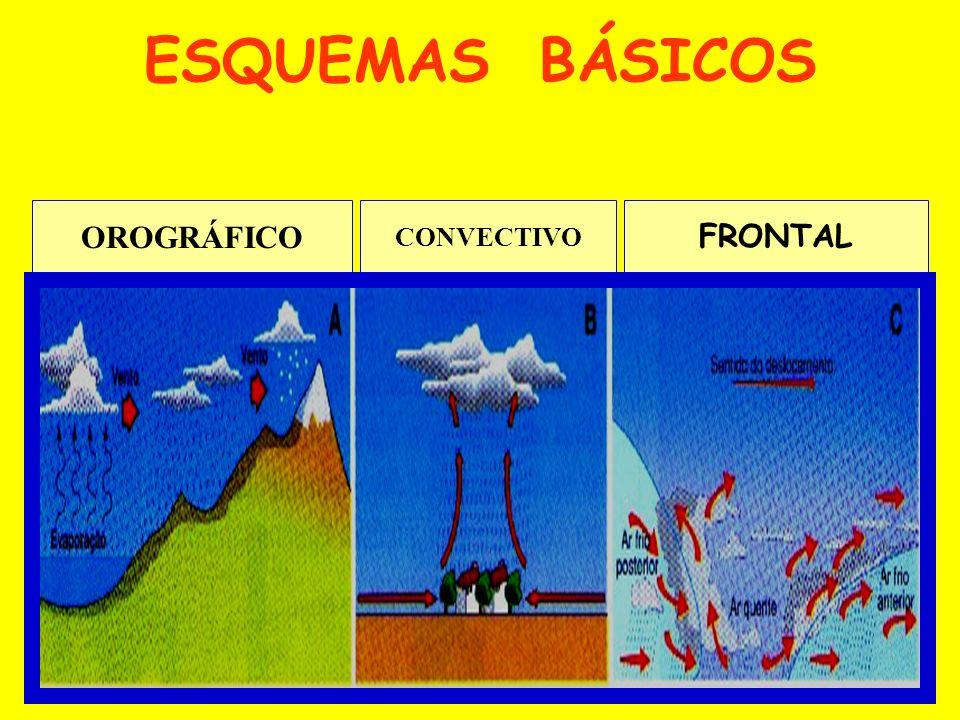 ESQUEMAS BÁSICOS OROGRÁFICO CONVECTIVO FRONTAL