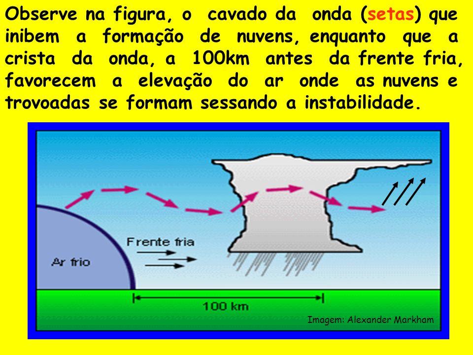 Observe na figura, o cavado da onda (setas) que inibem a formação de nuvens, enquanto que a crista da onda, a 100km antes da frente fria, favorecem a elevação do ar onde as nuvens e trovoadas se formam sessando a instabilidade.