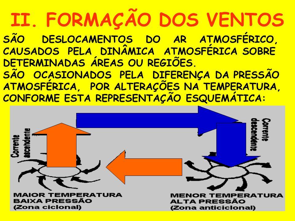 II. FORMAÇÃO DOS VENTOS SÃO DESLOCAMENTOS DO AR ATMOSFÉRICO, CAUSADOS PELA DINÂMICA ATMOSFÉRICA SOBRE DETERMINADAS ÁREAS OU REGIÕES.