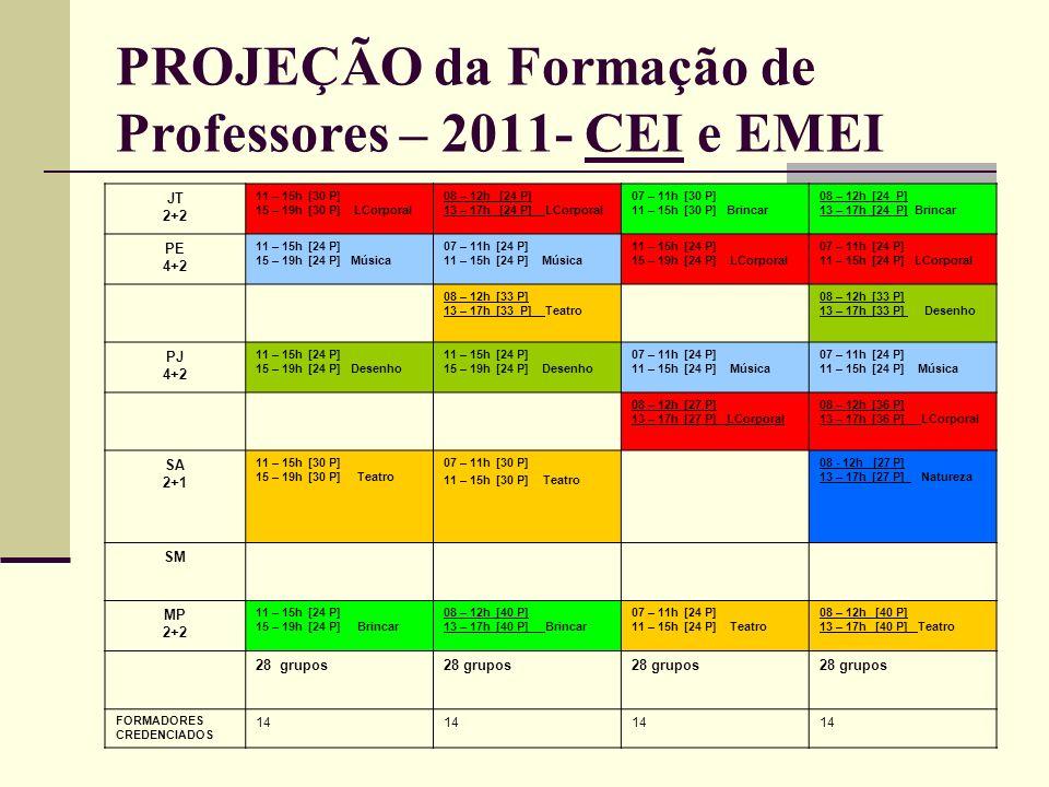 PROJEÇÃO da Formação de Professores – 2011- CEI e EMEI