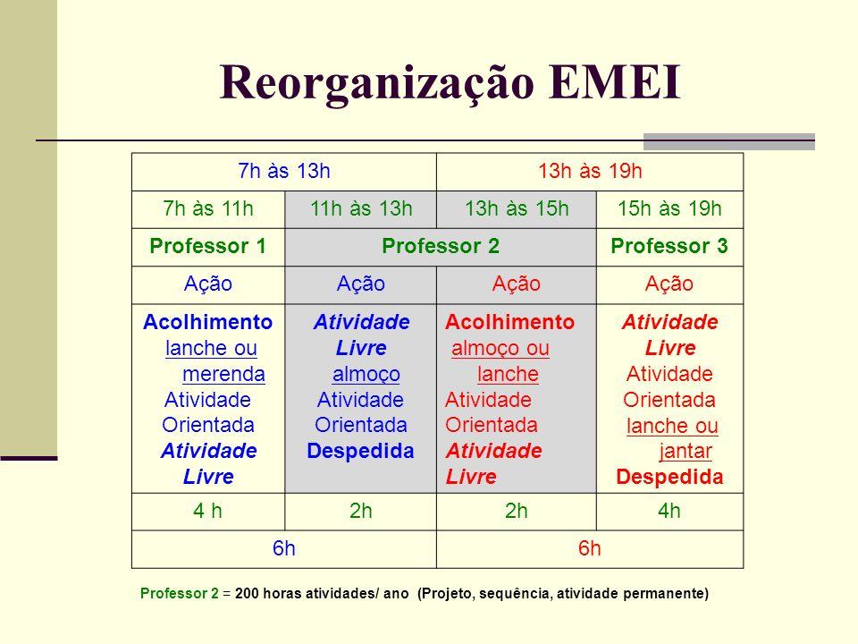 Reorganização EMEI 7h às 13h 13h às 19h 7h às 11h 11h às 13h