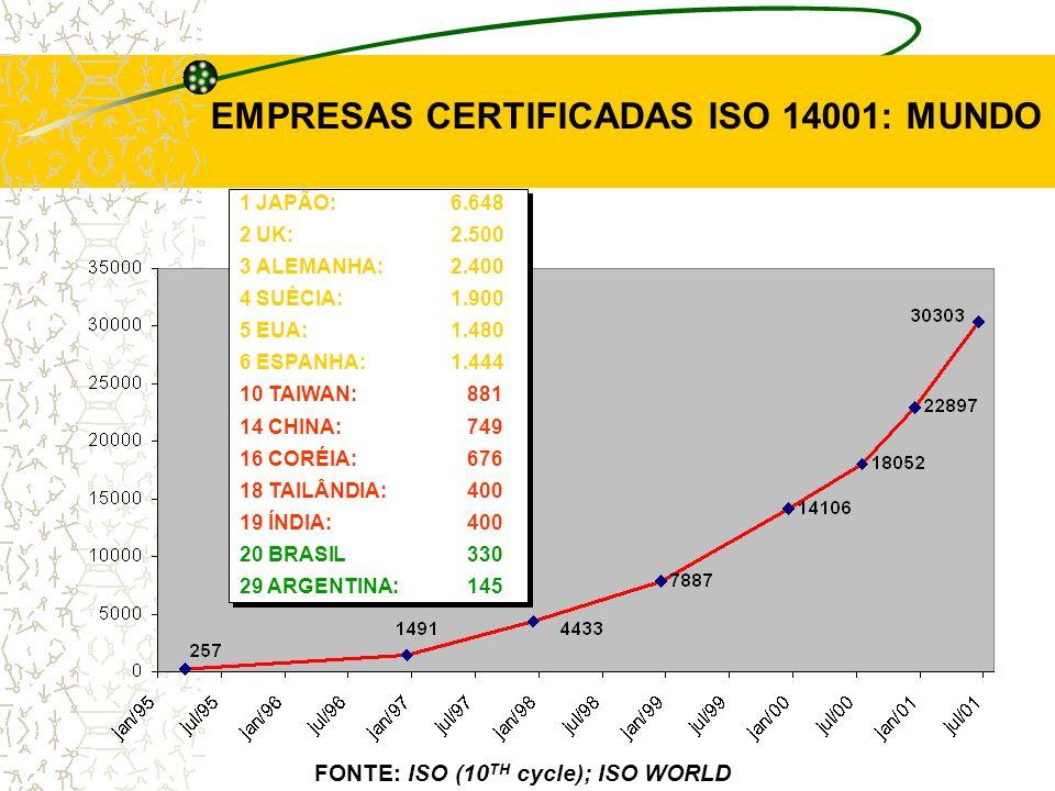 EMPRESAS CERTIFICADAS ISO 14001: MUNDO