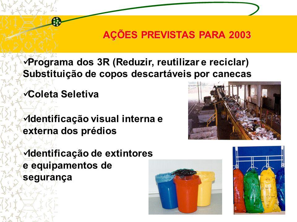 AÇÕES PREVISTAS PARA 2003 Programa dos 3R (Reduzir, reutilizar e reciclar) Substituição de copos descartáveis por canecas.