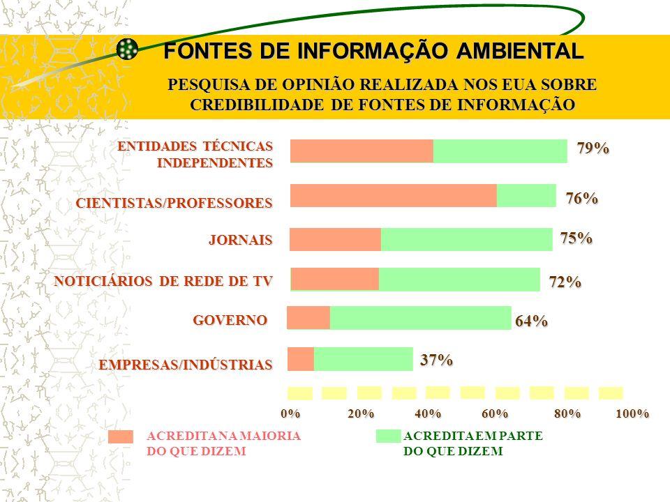 FONTES DE INFORMAÇÃO AMBIENTAL