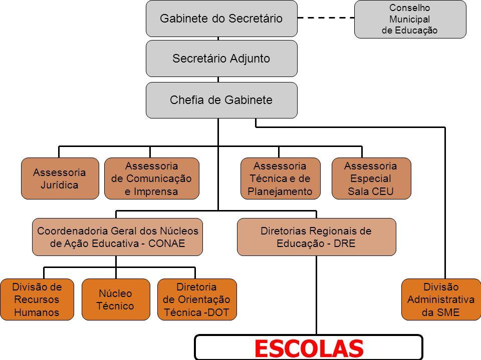 ESCOLAS Gabinete do Secretário Secretário Adjunto Chefia de Gabinete