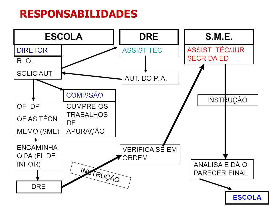RESPONSABILIDADES ESCOLA DRE S.M.E. DIRETOR ASSIST TÉC