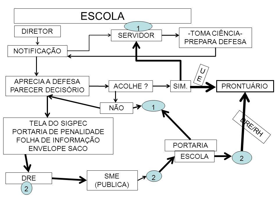 ESCOLA 1 DIRETOR SERVIDOR -TOMA CIÊNCIA- PREPARA DEFESA NOTIFICAÇÃO UE