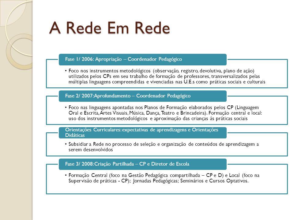 A Rede Em Rede Fase 1/ 2006: Apropriação – Coordenador Pedagógico