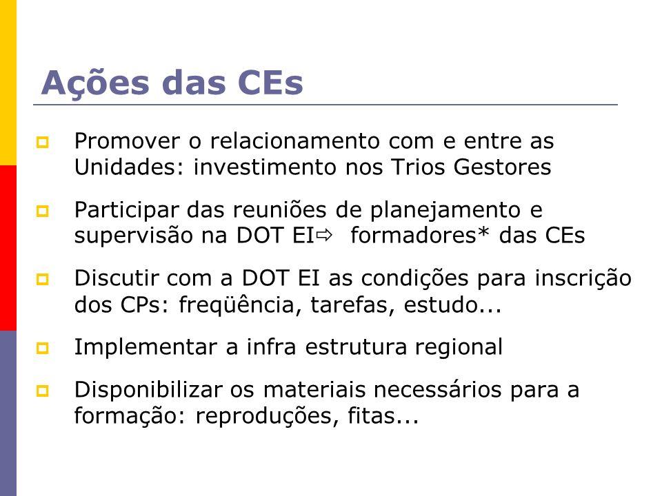 Ações das CEs Promover o relacionamento com e entre as Unidades: investimento nos Trios Gestores.