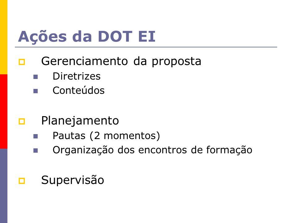 Ações da DOT EI Gerenciamento da proposta Planejamento Supervisão