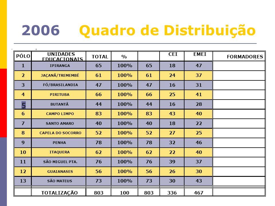 2006 Quadro de Distribuição