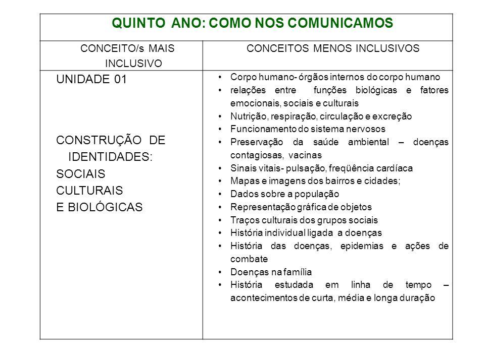 QUINTO ANO: COMO NOS COMUNICAMOS