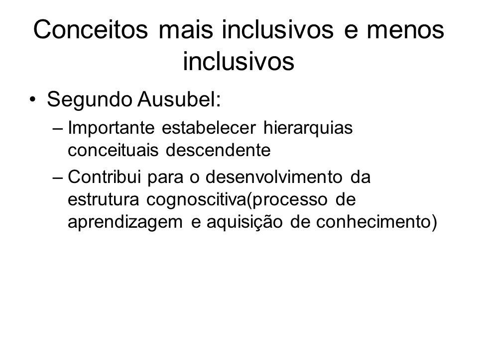 Conceitos mais inclusivos e menos inclusivos