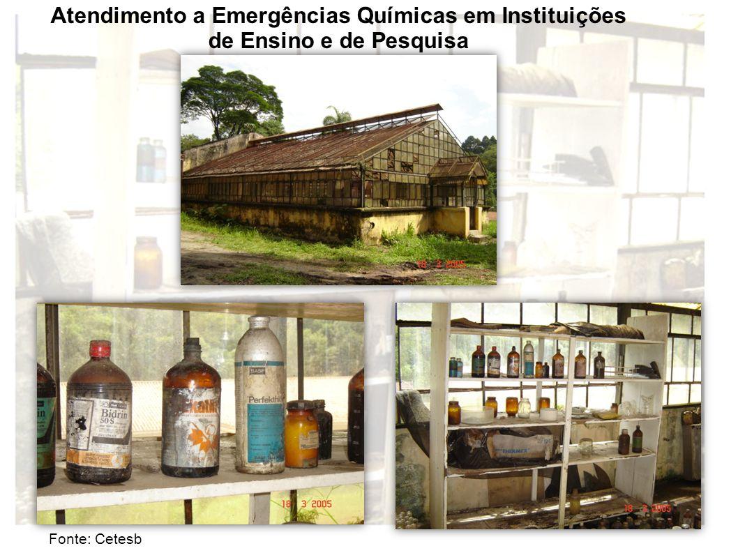 Atendimento a Emergências Químicas em Instituições
