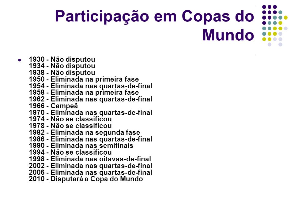 Participação em Copas do Mundo