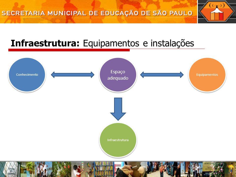 Infraestrutura: Equipamentos e instalações