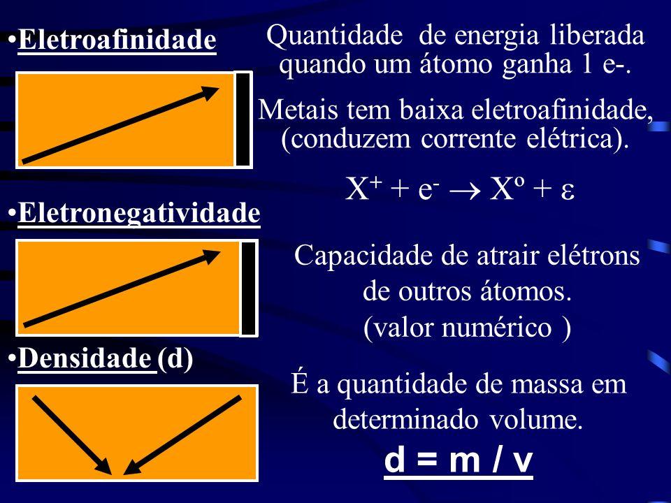 X+ + e-  Xº +  Eletroafinidade