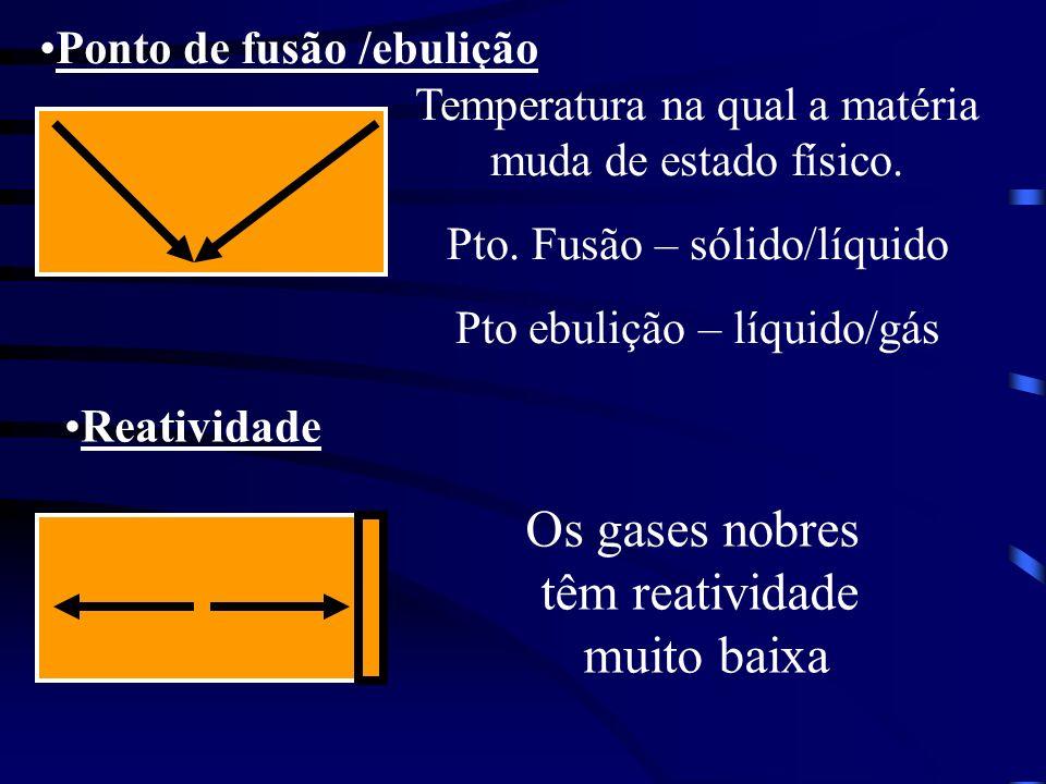 Os gases nobres têm reatividade muito baixa Ponto de fusão /ebulição