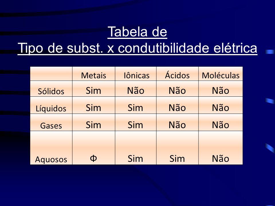 Tipo de subst. x condutibilidade elétrica