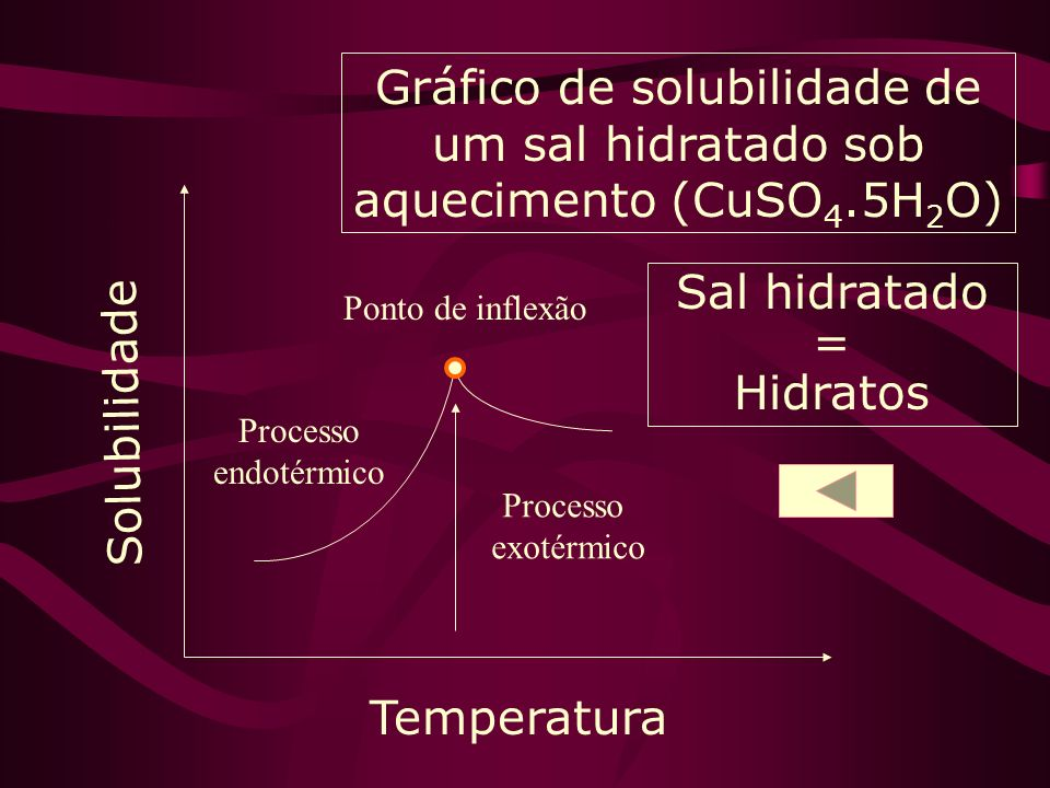 Gráfico de solubilidade de um sal hidratado sob aquecimento (CuSO4