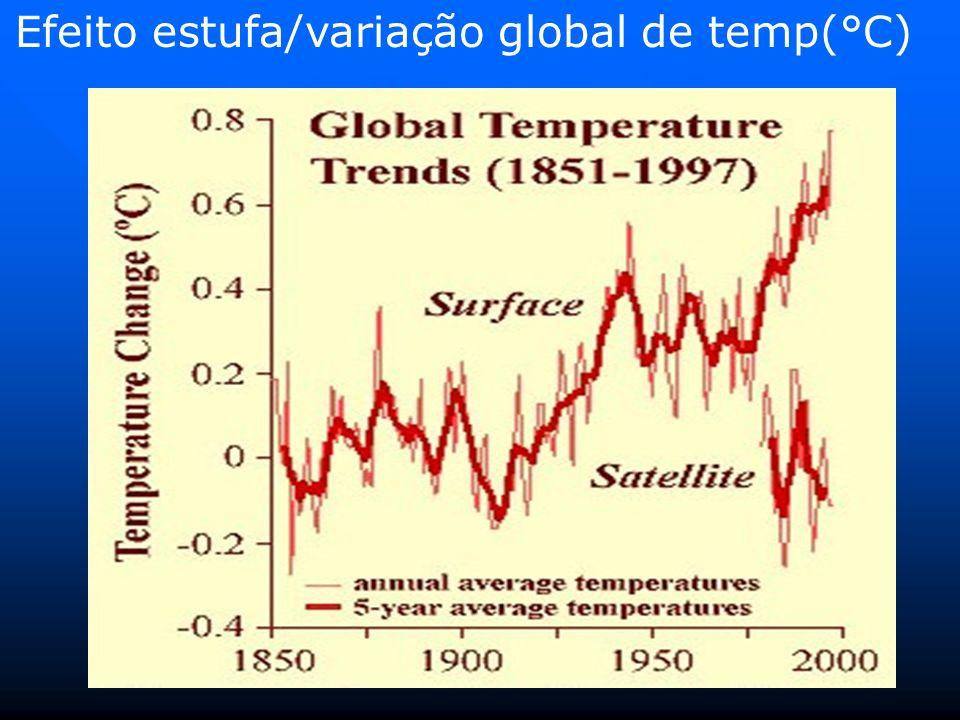 Efeito estufa/variação global de temp(°C)