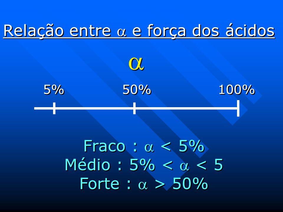Fraco :  < 5% Médio : 5% <  < 5 Forte :  > 50%