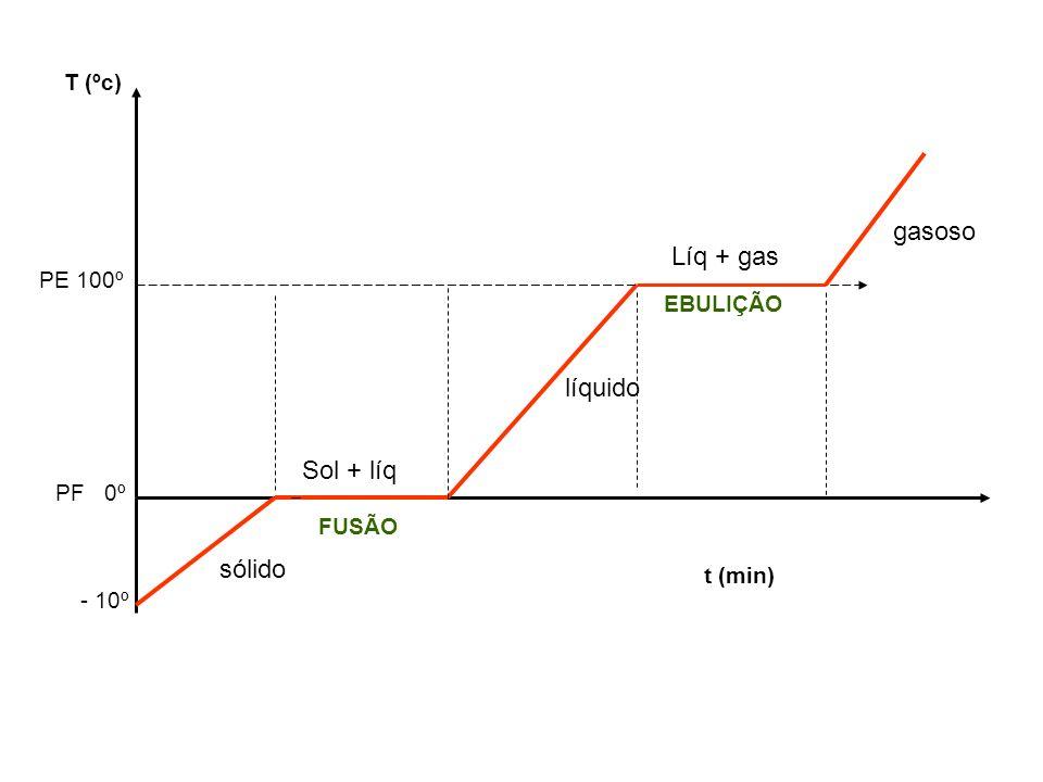 gasoso Líq + gas líquido Sol + líq sólido T (ºc) PE 100º EBULIÇÃO