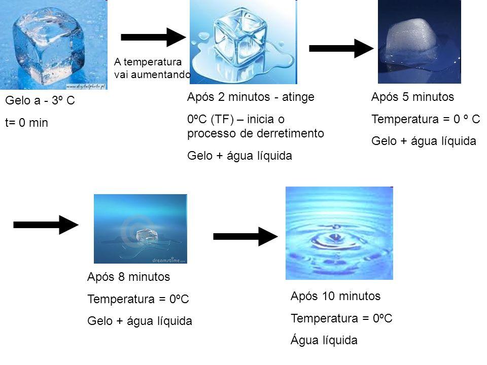 0ºC (TF) – inicia o processo de derretimento