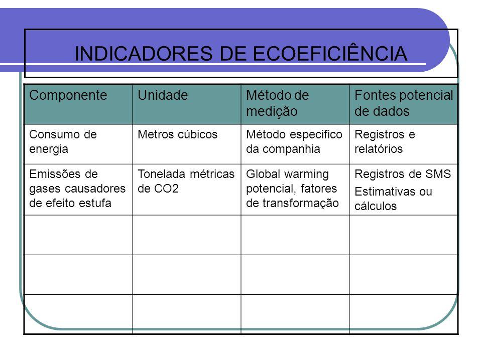 INDICADORES DE ECOEFICIÊNCIA
