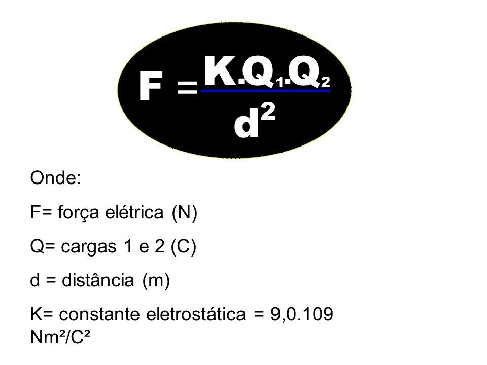K Q Q F = d . . 2 Onde: F= força elétrica (N) Q= cargas 1 e 2 (C)