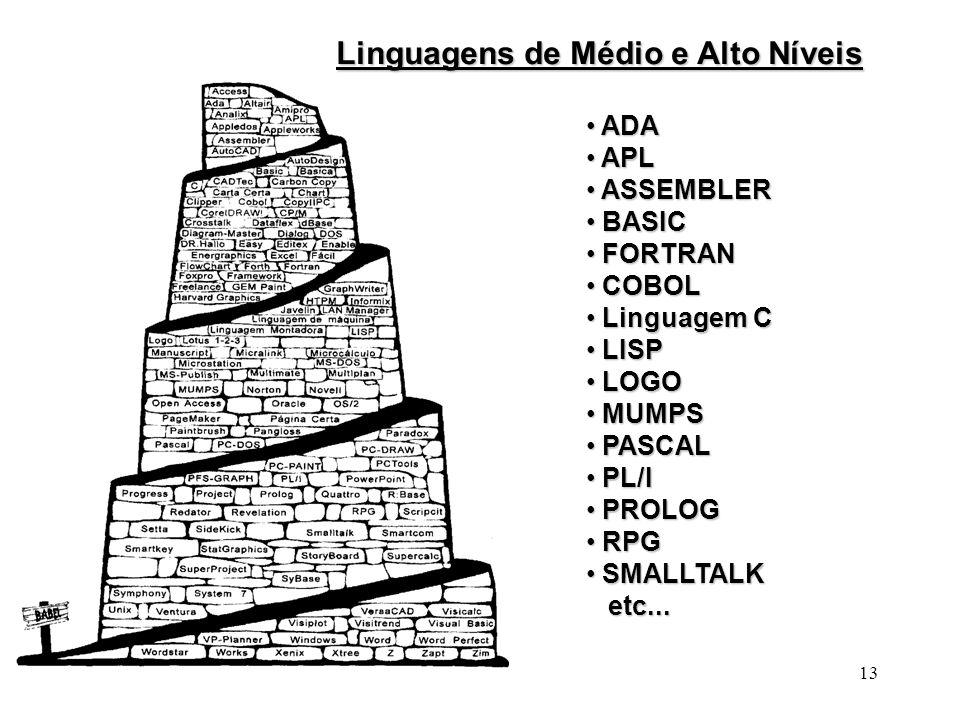 Linguagens de Médio e Alto Níveis