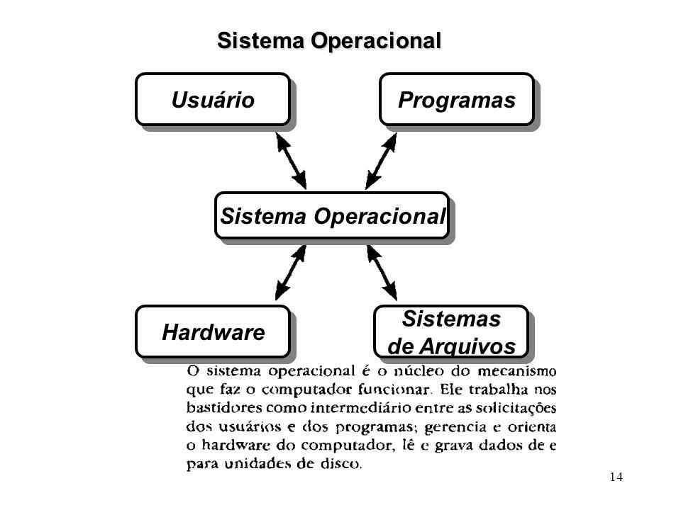 Sistema Operacional Usuário Programas Sistema Operacional Hardware Sistemas de Arquivos