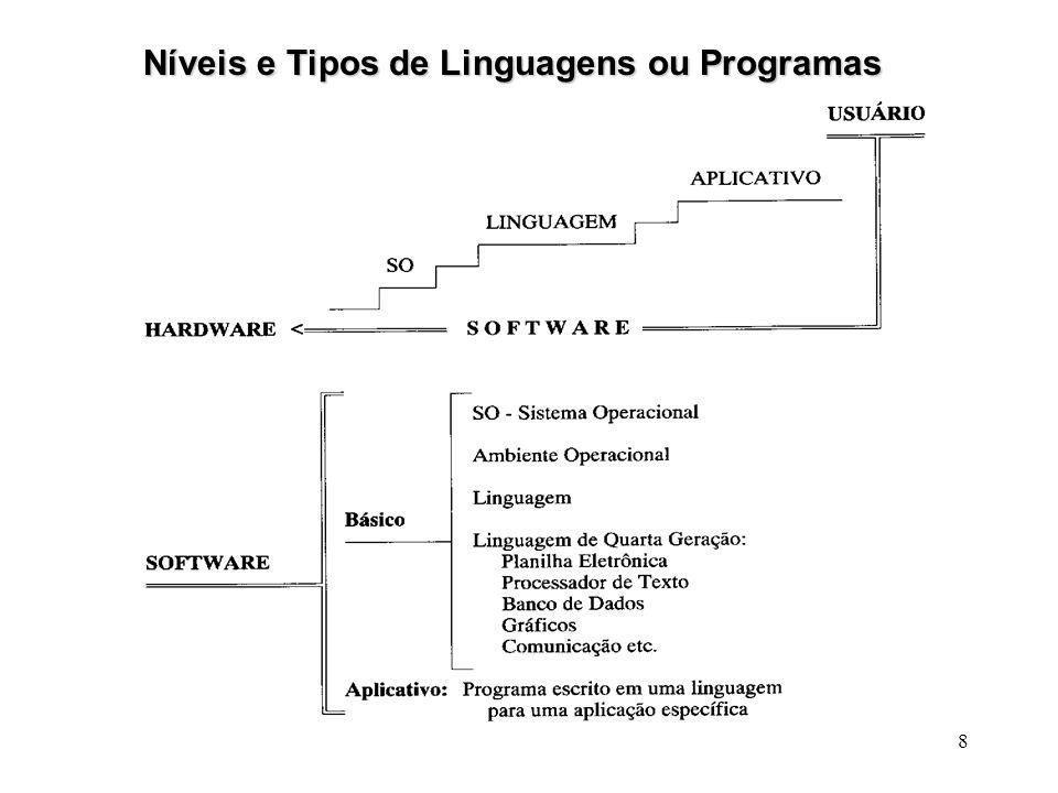 Níveis e Tipos de Linguagens ou Programas