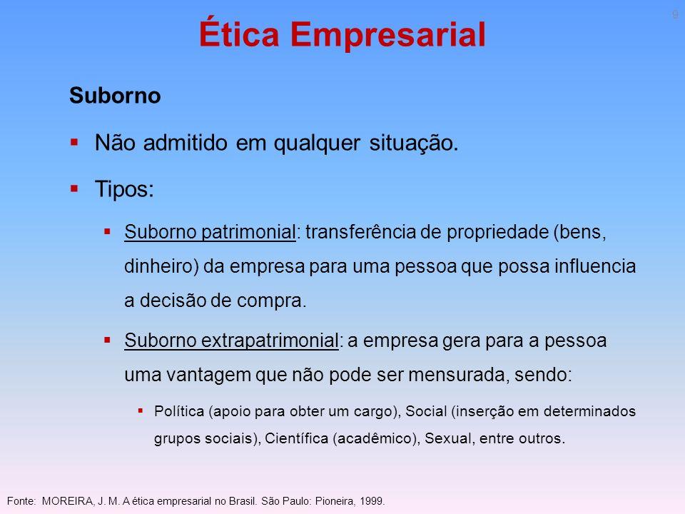 Ética Empresarial Suborno Não admitido em qualquer situação. Tipos: