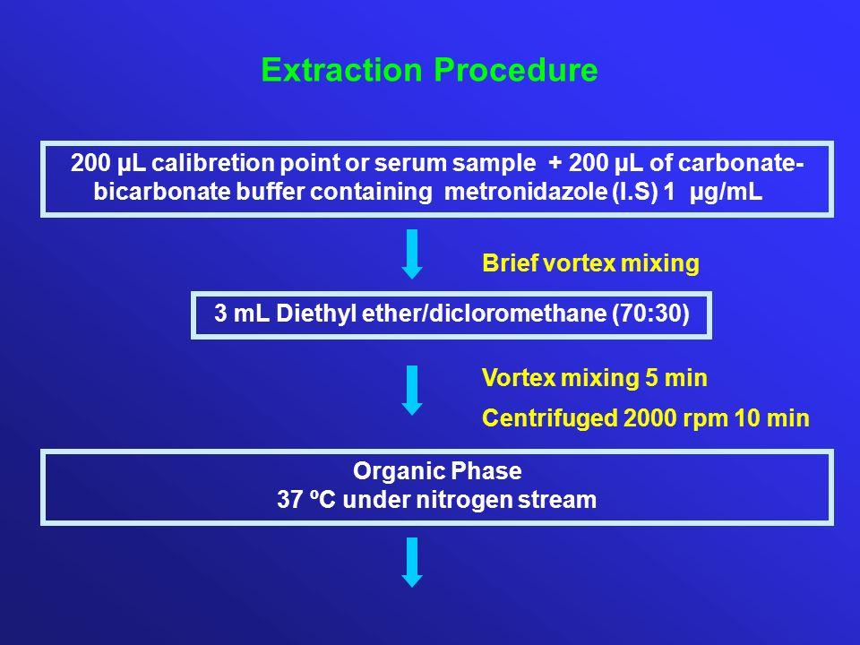 3 mL Diethyl ether/dicloromethane (70:30) 37 ºC under nitrogen stream