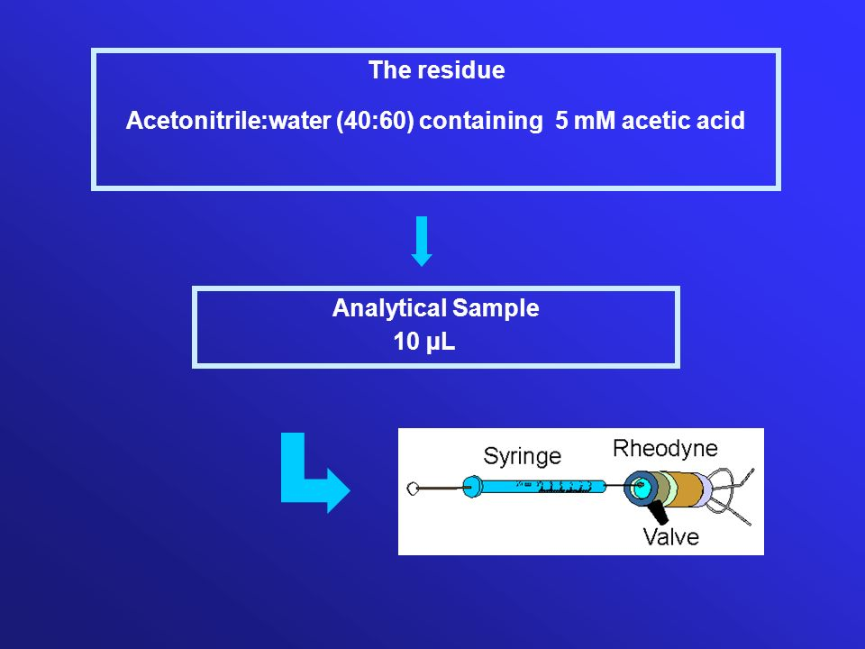 Acetonitrile:water (40:60) containing 5 mM acetic acid