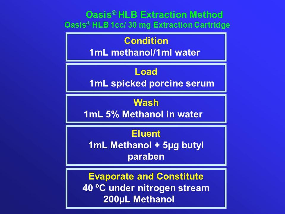 Oasis® HLB Extraction Method