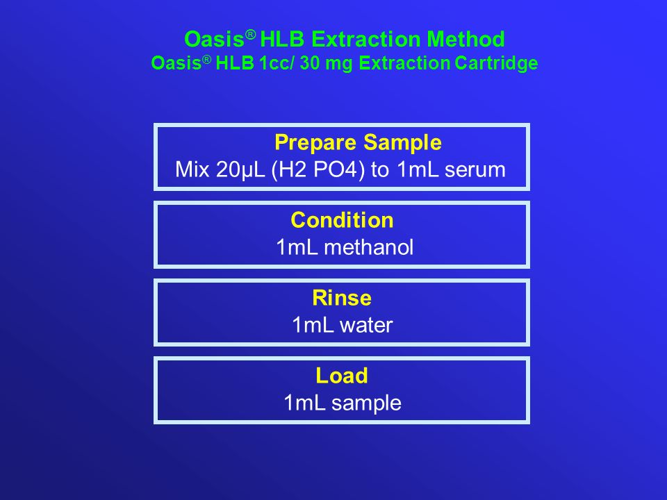 Oasis® HLB Extraction Method Prepare Sample Condition Rinse Load