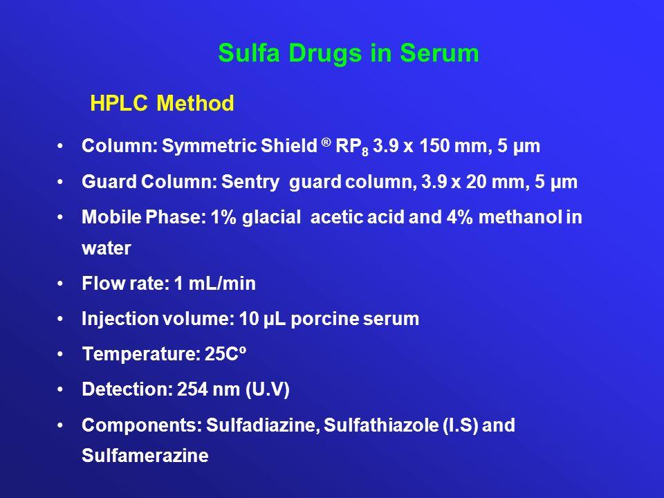 Sulfa Drugs in Serum HPLC Method