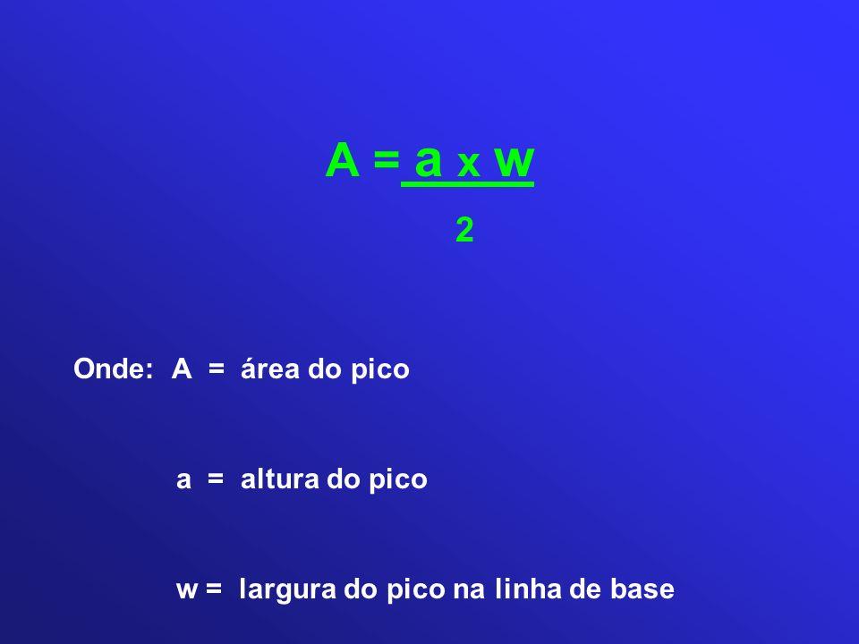 A = a x w 2 Onde: A = área do pico a = altura do pico